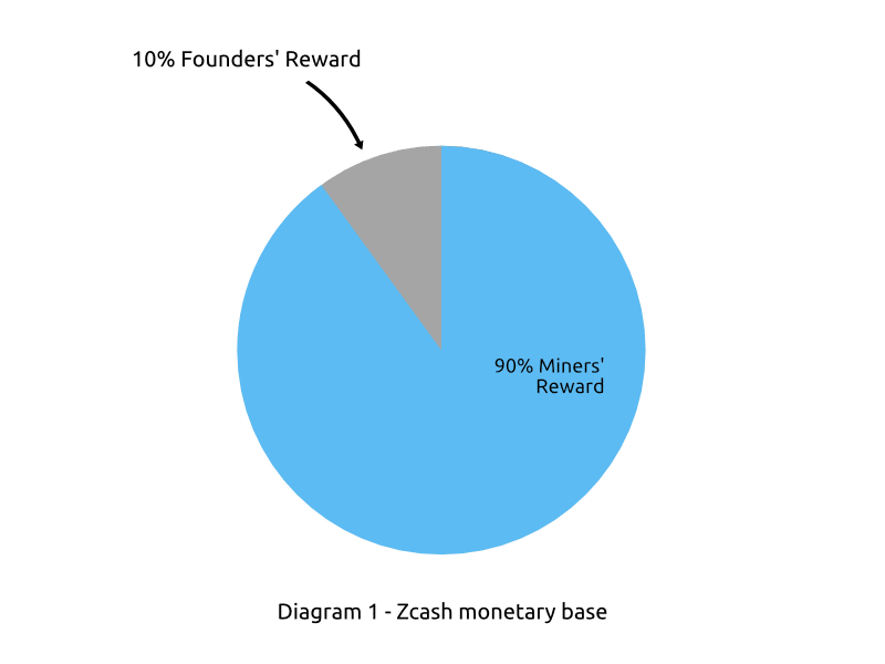 Zcash Distribution