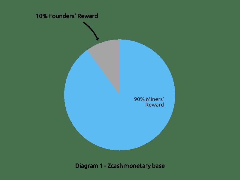 Zcash Distribution