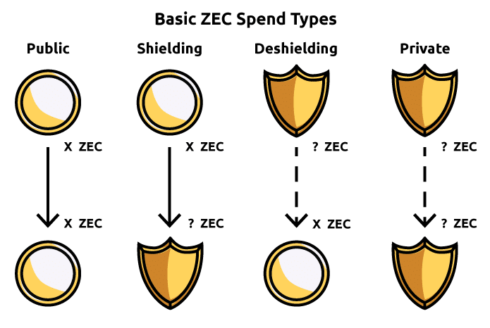A diagram showing differences between sending ZEC to and from shielded and transparent addresses