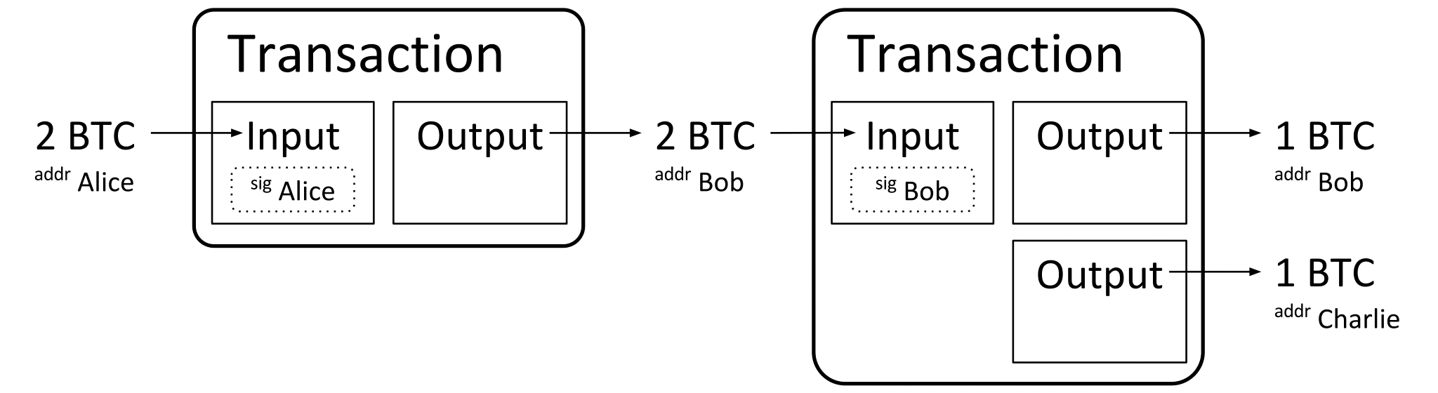 A high-level skeleton diagram of a Bitcoin transaction