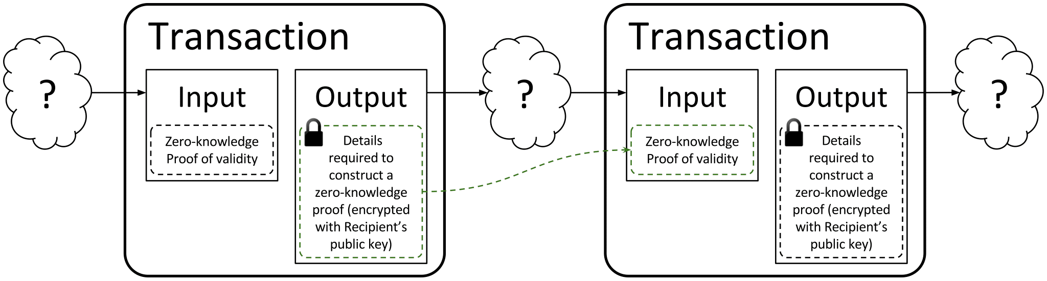 A high-level skeleton diagram of a zero-knowledge proof transaction