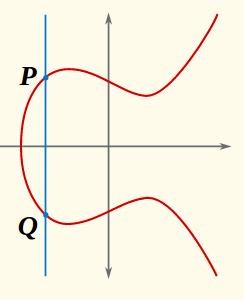 Test |P+Q=O --> P=-Q|