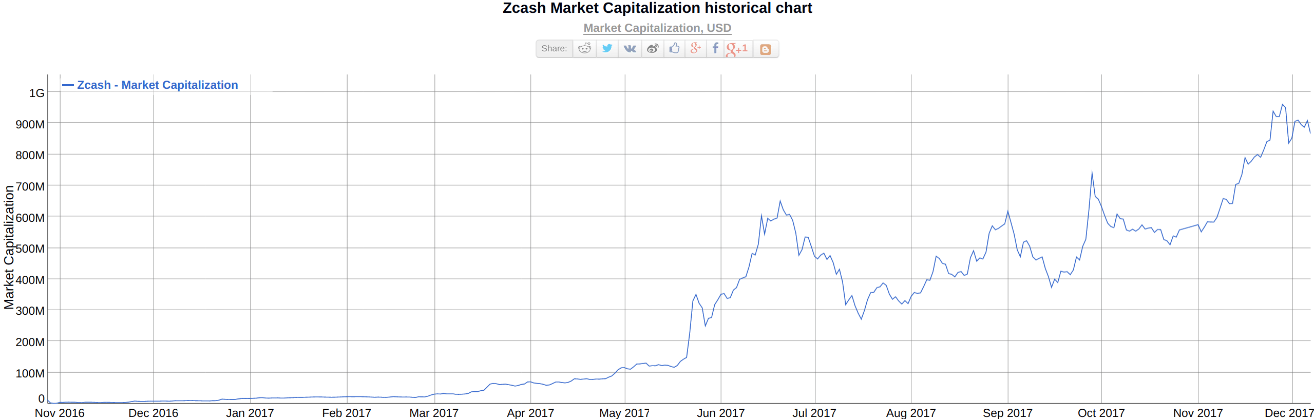 Marketcap, source `bitinfocharts.com <https://bitinfocharts.com/comparison/zcash-marketcap.html`_