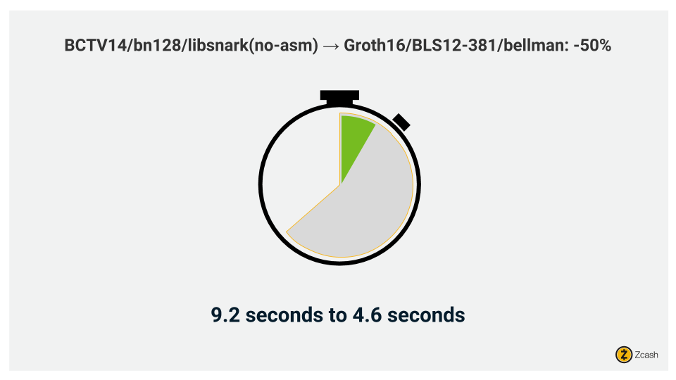 Proving time reduction of 50% in Sapling due to replacing the zk-SNARKs circuit implementation from libsnark to bellman