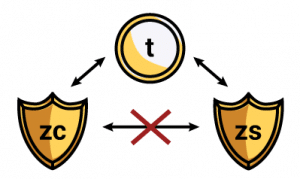 Diagram showing the Sapling turnstile