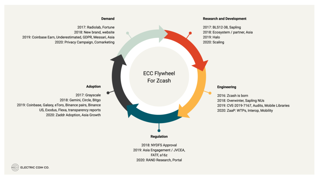 ECC Flywheel for Zcash