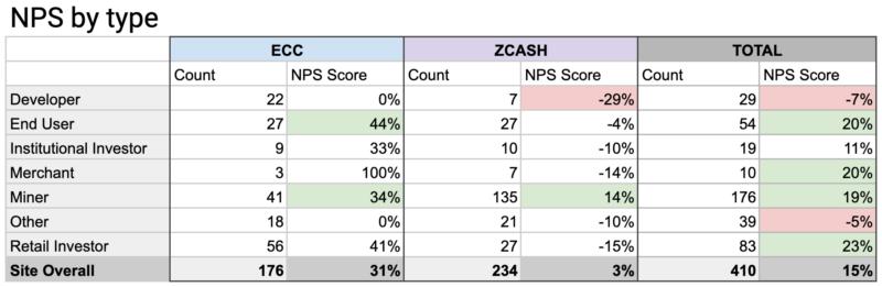 Web surveys provide info on Zcash usage and reputation